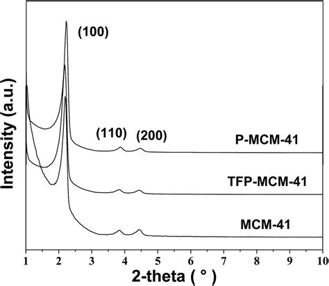 xrd pattern mcm 41 preparation of 3 3 3 trifluoropropyl functionalized