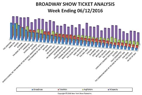 broadway sales chart archives page 5 of 11 new york