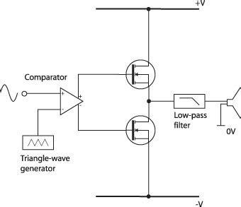 transistor lifier class d what is class d lification