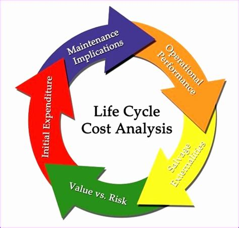 Mba And Development Cycle Cost Analysis Of Projects by 6 Ms Project Excel Template Exceltemplates Exceltemplates