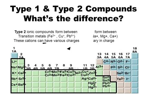 Periodic Table Ionic Charges Nomenclature Ppt Online Download