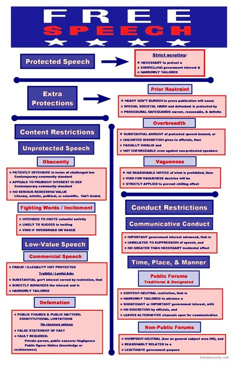 constitutional flowchart freedom of expression visual library