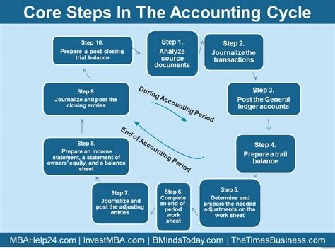 diagram of the accounting cycle steps in accounting cycle
