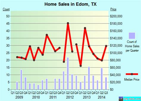 edom texas map edom texas tx 75754 profile population maps real estate averages homes statistics