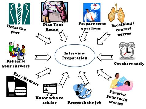 design thinking job interview questions category consortio
