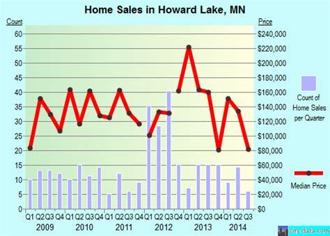 howard lake minnesota mn 55349 profile population