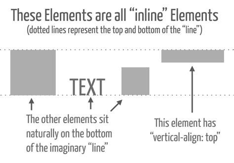 vertical align div understanding css s vertical align property