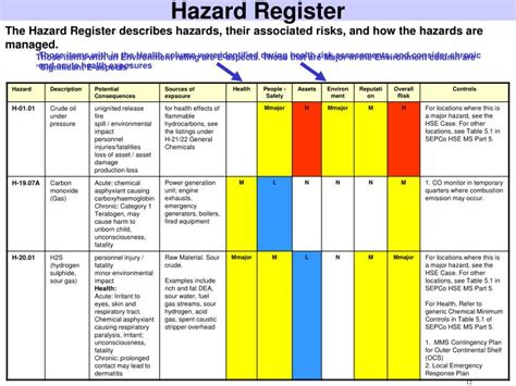 hazard risk register template ppt alarp powerpoint presentation id 1619045