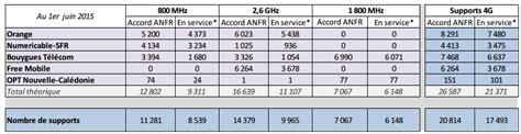 observatoire couverture et qualit 233 mobile arcep mai 2015