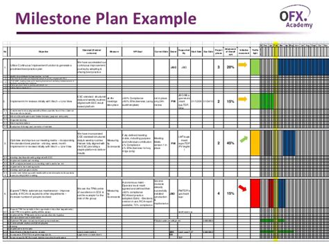 plan of and milestones template building a milestone plan