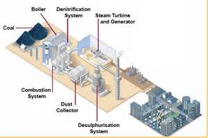 Fuel Gas System Power Plant Power Plant Modelling Resources Canada