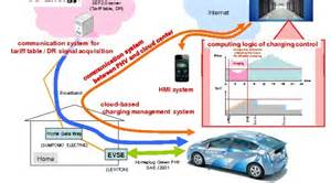 Connected Car Operator Common Standard Between In Cars Charging Stations