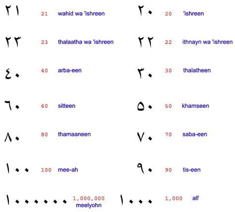 tattoo numbers in arabic arabic numbers tattoos pinterest