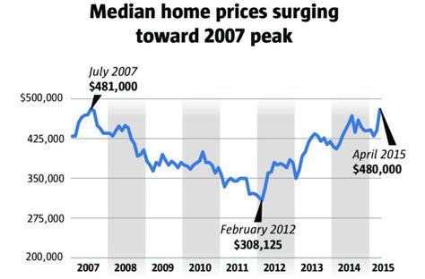 cheapest home prices in us kirkland