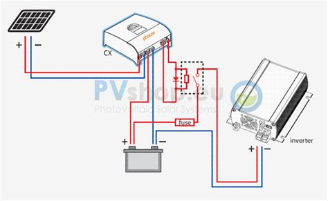 guide and basics about photovoltaic grid solar systems