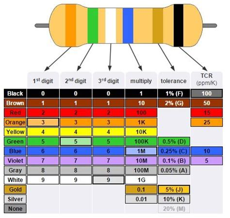 resistor color code saying resistor color code table technology electronic