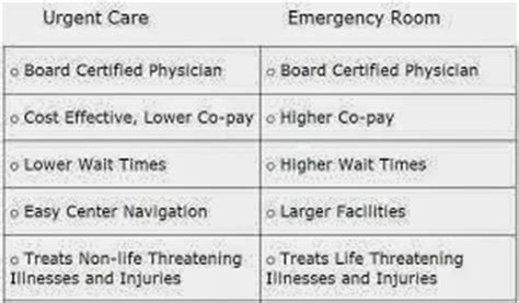 urgent care vs emergency room cost health briefs tv news articles and reviews health briefs tv on the differences between er and