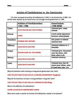 confederation quiz articles of confederation worksheet answers breadandhearth
