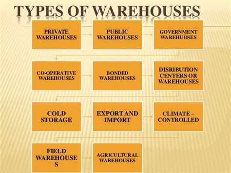 warehouse layout types warehousing