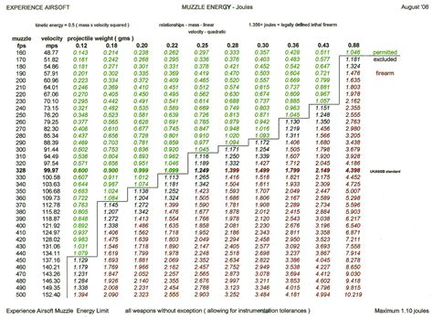 Rifle Trajectory Table by 8 Best Images Of Rifle Bullet Speed Chart Bullet Caliber