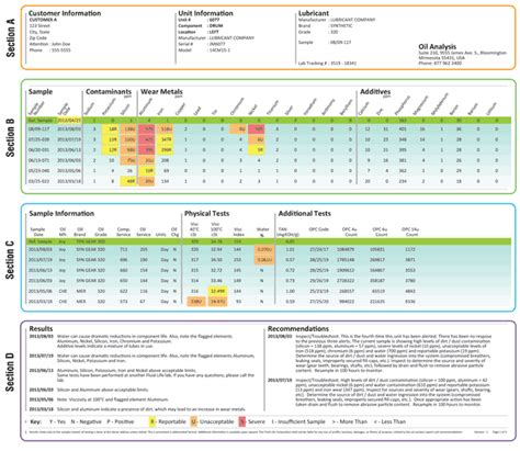 water analysis report template anatomy of an analysis report