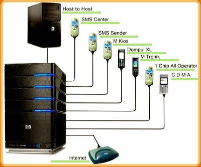 Membuat Webreport Server Pulsa | cara membuat server pulsa elektrik all operator ppob pln