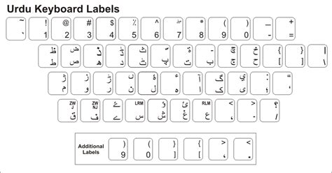 keyboard layout of inpage pin urdu phonetic keyboard with layout free download on
