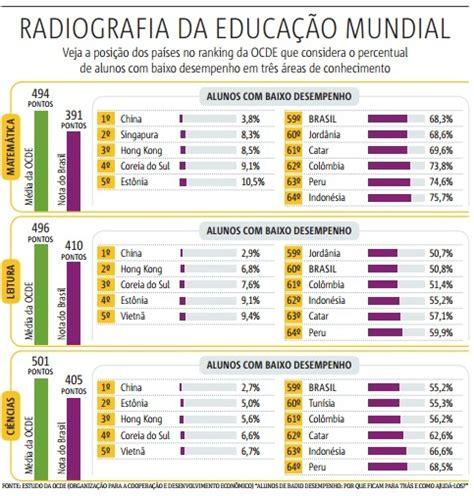 Umuc Mba Ranking 2012 by Brasil Figura Entre Os Piores Na Educa 231 227 O Aponta Ocde