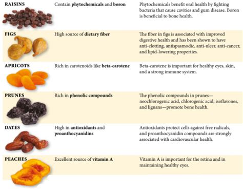 fruit calories dried fruit nutrition fitness and freebies