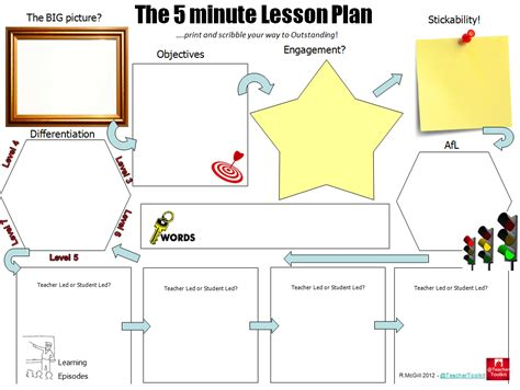 5 minute lesson plan template
