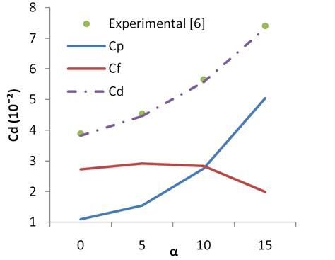 design effect coefficient of variation numerical study of attack s angle effect on drag