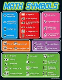 Decimal To Fraction Table Chart Math Symbols Gr 4 8 Charts Mathematics