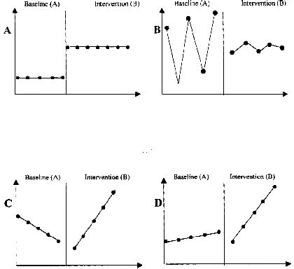 pattern line graph line graphs illustrating common response patterns graph a