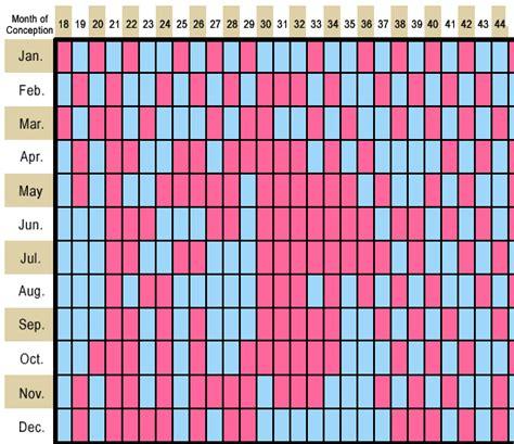 Calendar Gender Predictor 2015 Gender Chart 2017