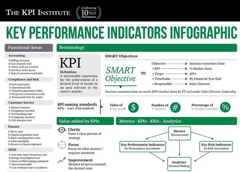 25 best ideas about key performance indicator on