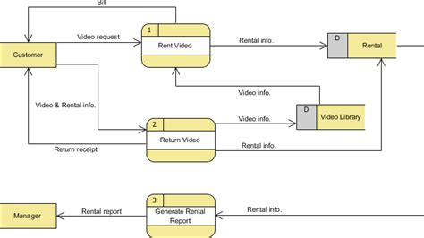 how to create dfd diagram data flow diagram with exles rental system exle