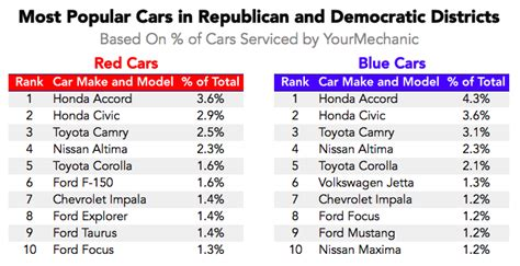 Car Make Types by Do Republicans And Democrats Drive Different Types Of Cars
