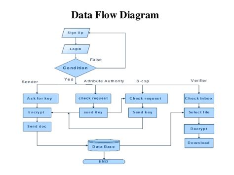 uml data flow data flow sle uml diagrams best free home design