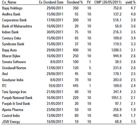 high div stocks high dividend yield stocks june 2011