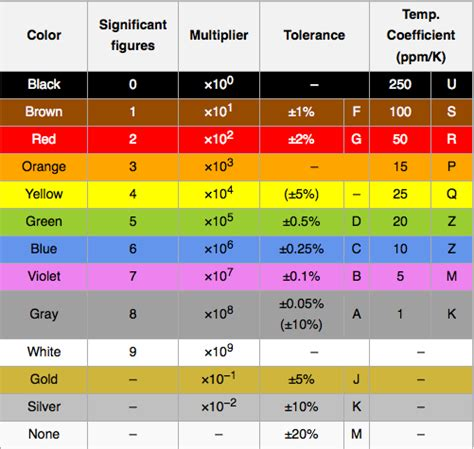 resistor color code wiki audiomeasurements