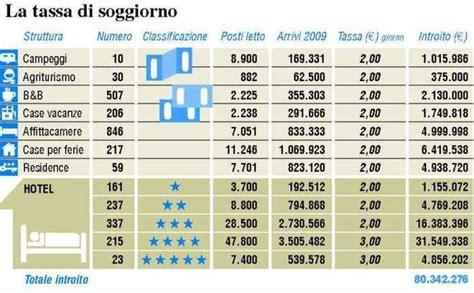 roma tassa di soggiorno il cidoglio vara la tassa di soggiorno ticket per i