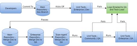 scm workflow managing code repositories for threadfix automated builds