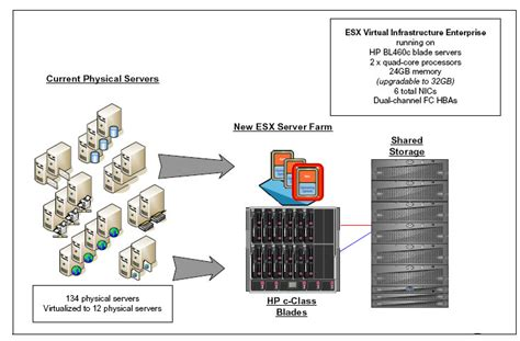 analyzing data in a virtualized server environment