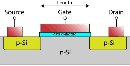 resist residues and transistor gate fabrication microelectronic processing