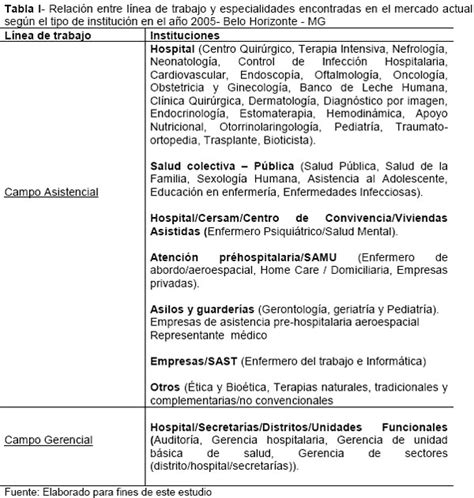 Modelo Curriculum Vitae De Enfermeria Ejemplo De Curriculum Vitae De Enfermera Tecnica