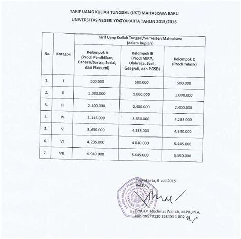 Biaya Aborsi Di Pkbi Jogja Biaya Kuliah Di Universitas Negeri Yogyakarta Uny Uny