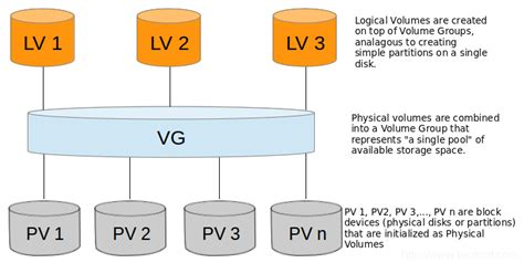 tutorial linux lvm rhcsa series using parted and ssm to configure and