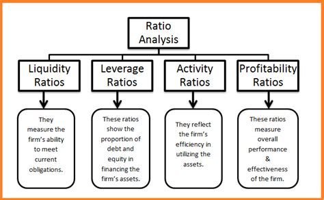 financial ratios analysis ratio analysis gotabout