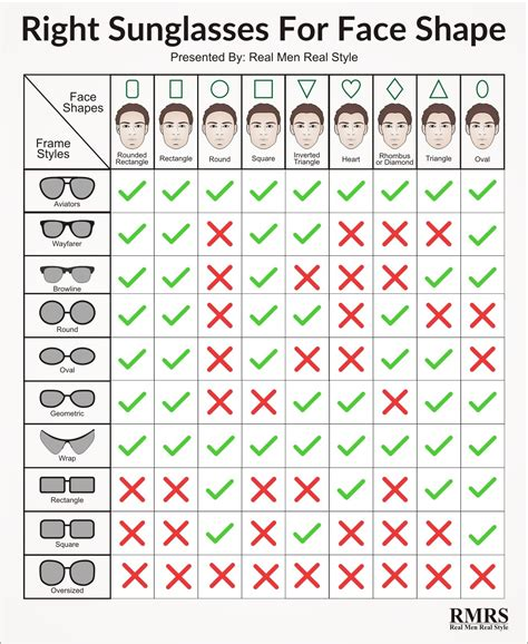 mens hat styles for face shapes the right sunglasses for your face shape infographic