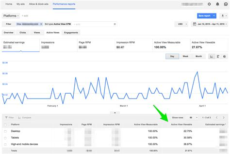 adsense views to money active views active view viewable in adsense triple